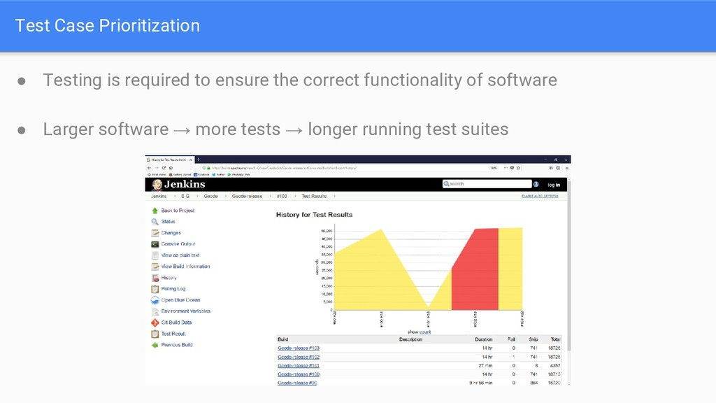 Test Case Prioritization ● Testing is required ...