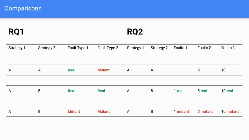 Comparisons RQ1 RQ2 Strategy 1 Strategy 2 Fault...