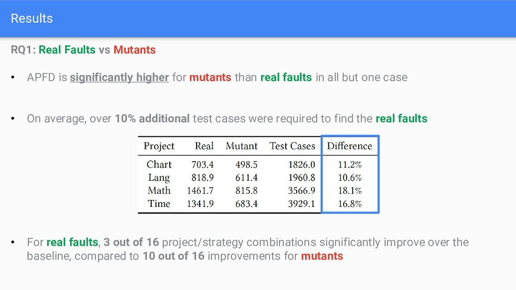 Results RQ1: Real Faults vs Mutants • APFD is s...