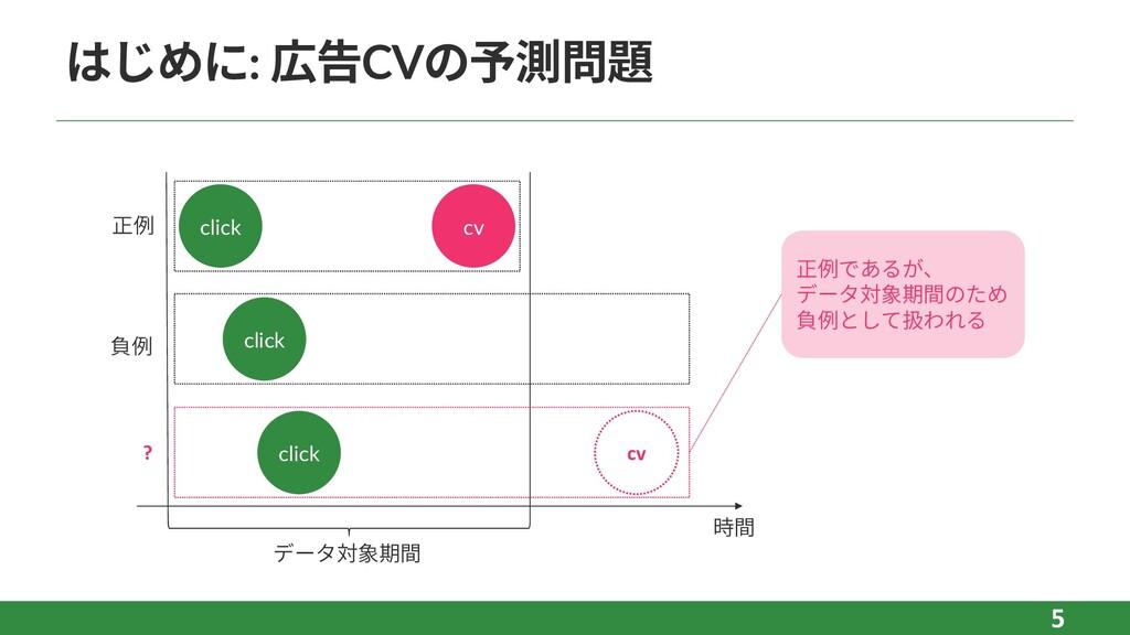 はじめに: 広告CVの予測問題 5 click cv click cv 時間 データ対象期間 ...