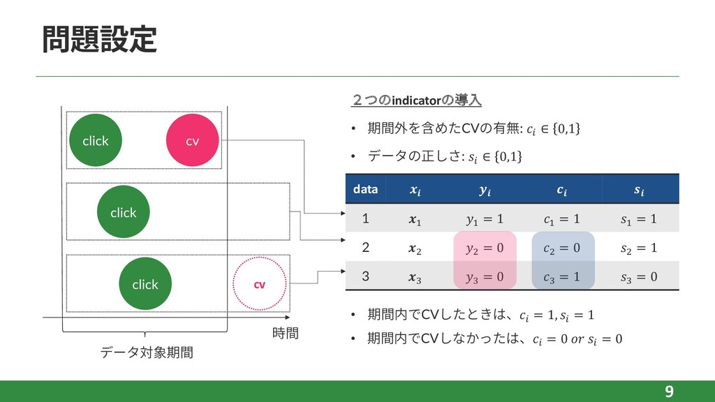 "問題設定 9 data     1 "" "" = 1 "" = 1 "" = 1 2 # # = 0..."