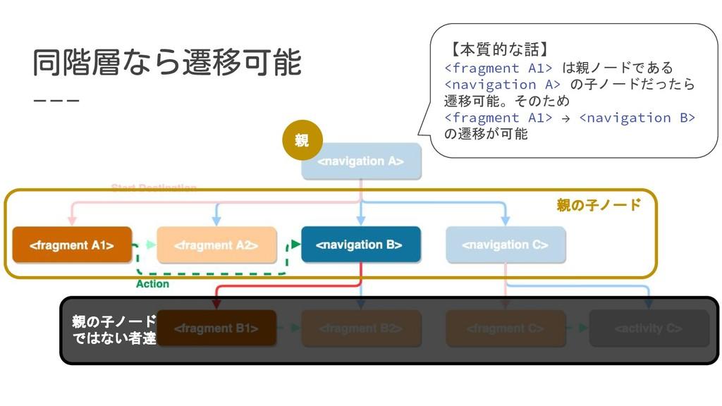 【本質的な話】 <fragment A1> は親ノードである <navigation A> の...