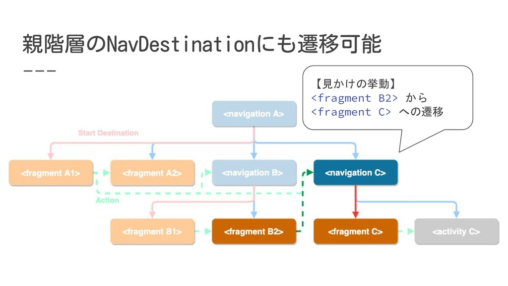 【見かけの挙動】 <fragment B2> から <fragment C> への遷移