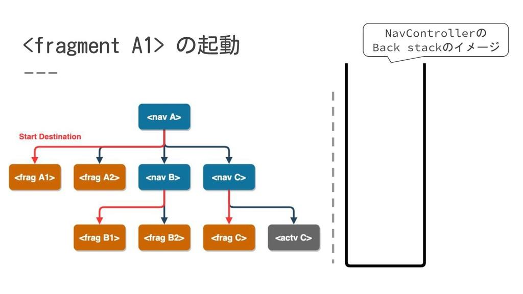 NavControllerの Back stackのイメージ
