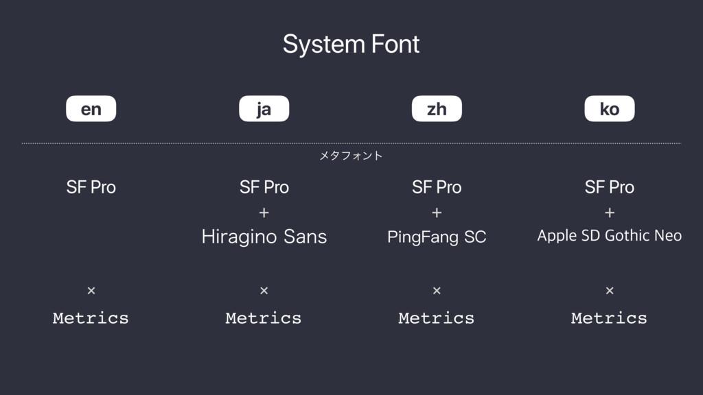 System Font SF Pro )JSBHJOP4BOT en ja zh ko SF...
