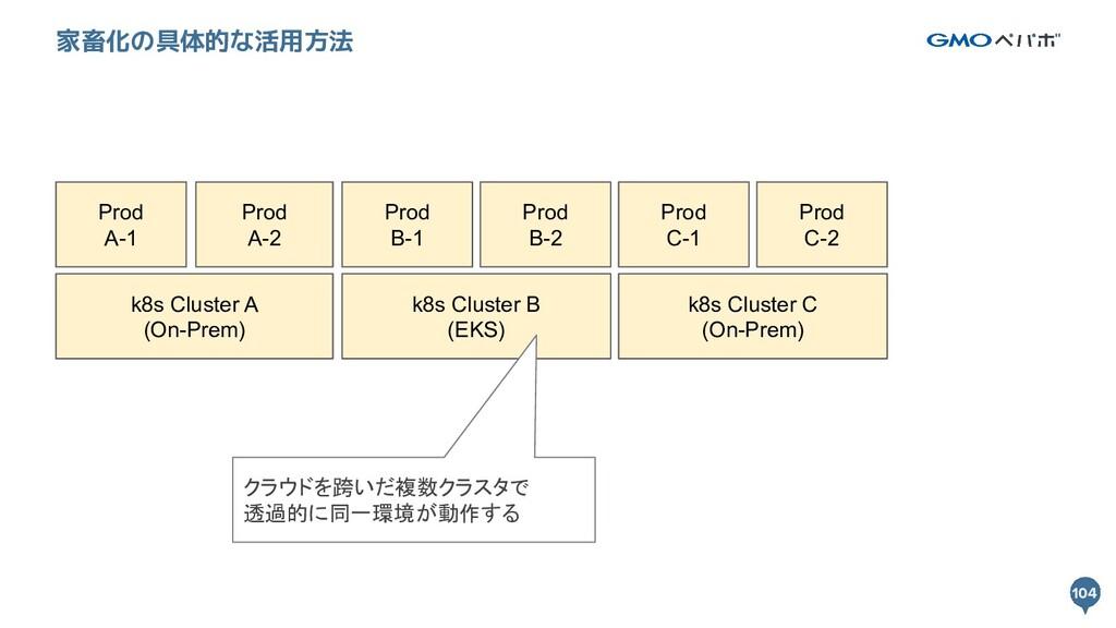 104 104 家畜化の具体的な活用方法 k8s Cluster A (On-Prem) k8...