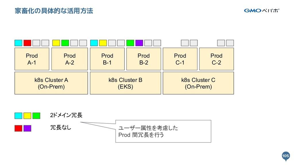 105 105 家畜化の具体的な活用方法 k8s Cluster A k8s Cluster ...