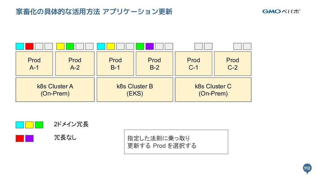 112 112 家畜化の具体的な活用方法 アプリケーション更新 k8s Cluster A k...