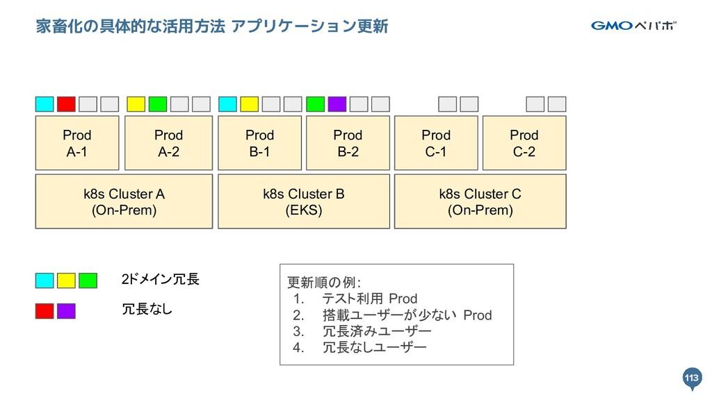 113 113 家畜化の具体的な活用方法 アプリケーション更新 k8s Cluster A k...