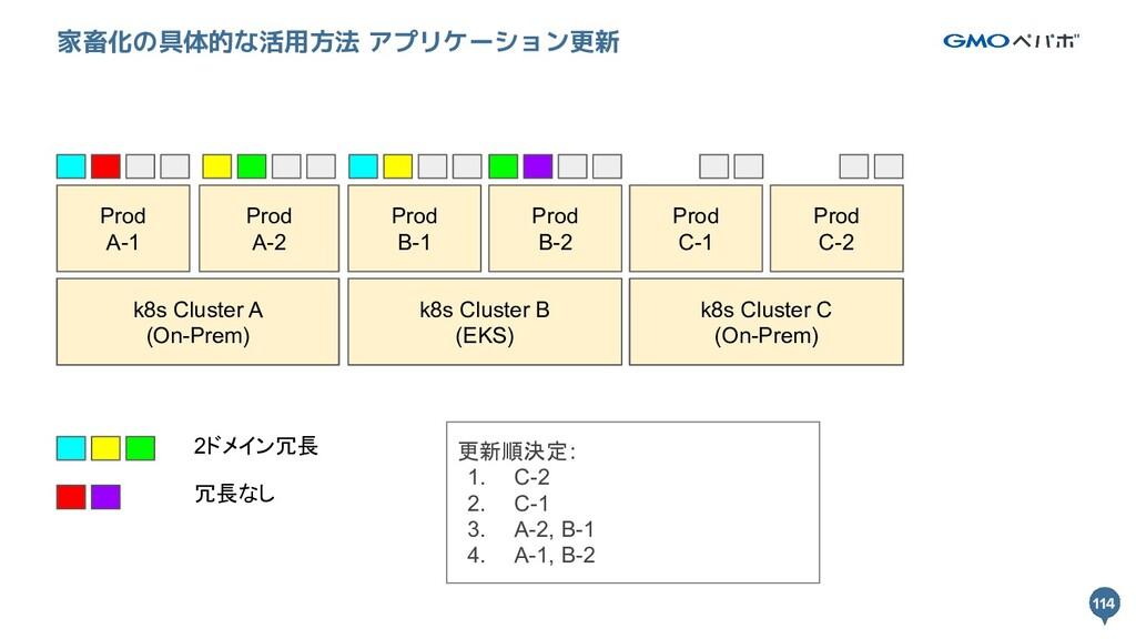 114 114 家畜化の具体的な活用方法 アプリケーション更新 k8s Cluster A k...