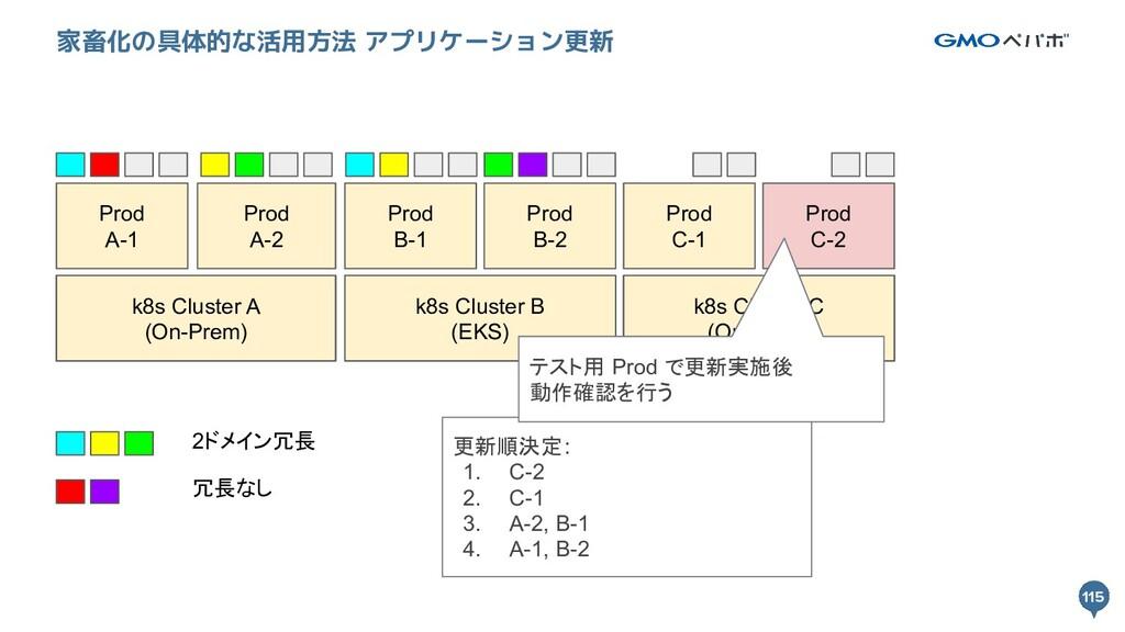 115 115 家畜化の具体的な活用方法 アプリケーション更新 k8s Cluster A k...