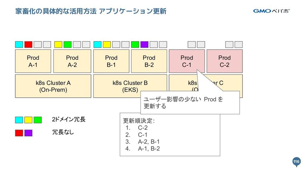 116 116 家畜化の具体的な活用方法 アプリケーション更新 k8s Cluster A k...