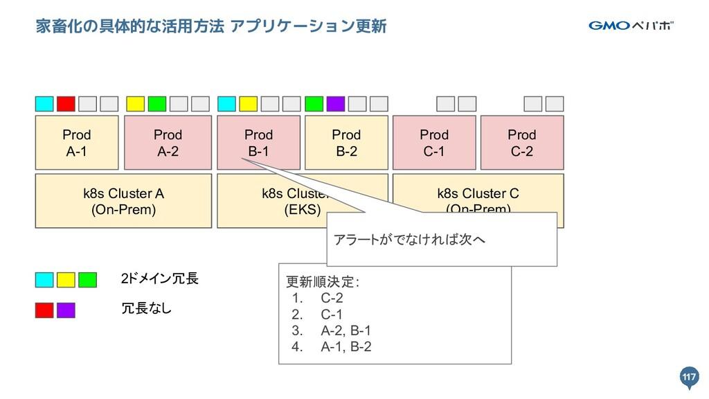 117 117 家畜化の具体的な活用方法 アプリケーション更新 k8s Cluster A k...