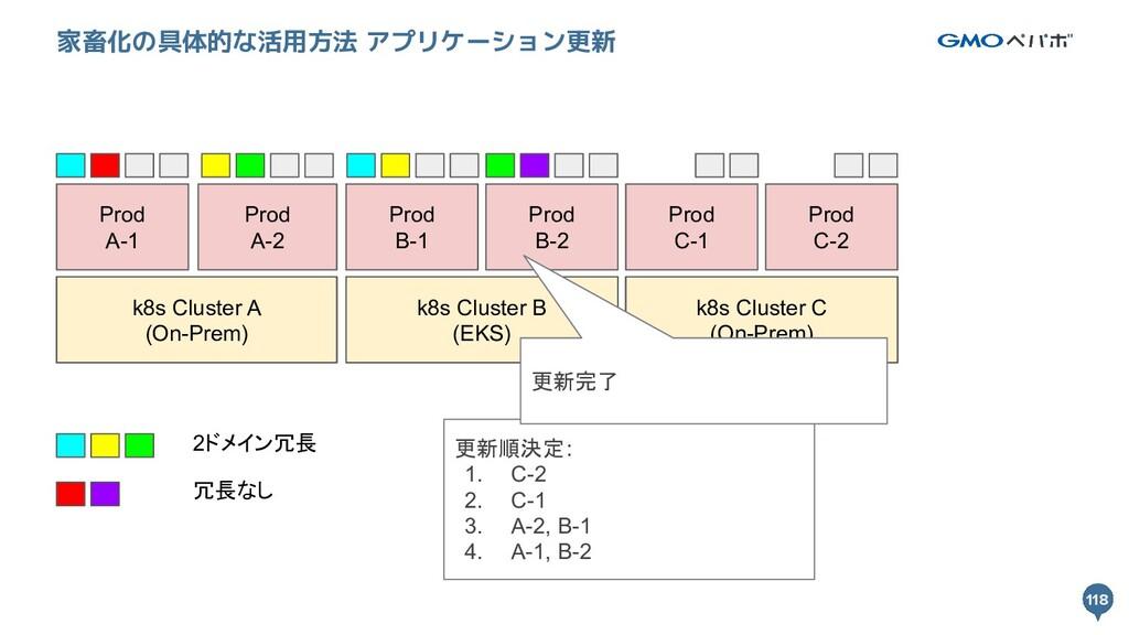 118 118 家畜化の具体的な活用方法 アプリケーション更新 k8s Cluster A k...