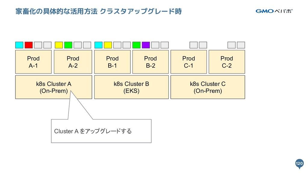 120 120 家畜化の具体的な活用方法 クラスタアップグレード時 k8s Cluster A...