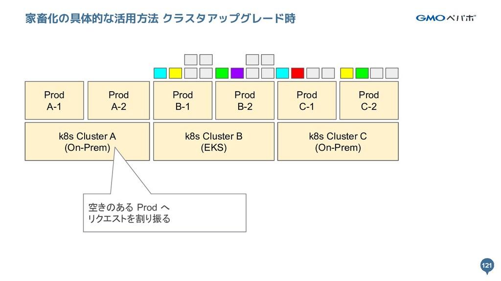 121 121 家畜化の具体的な活用方法 クラスタアップグレード時 k8s Cluster A...