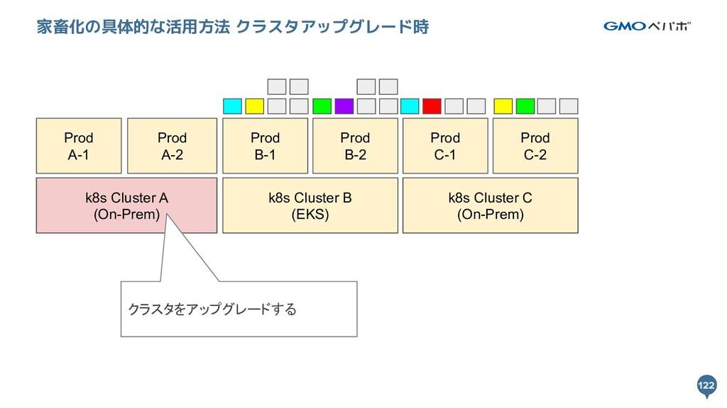 122 122 家畜化の具体的な活用方法 クラスタアップグレード時 k8s Cluster A...