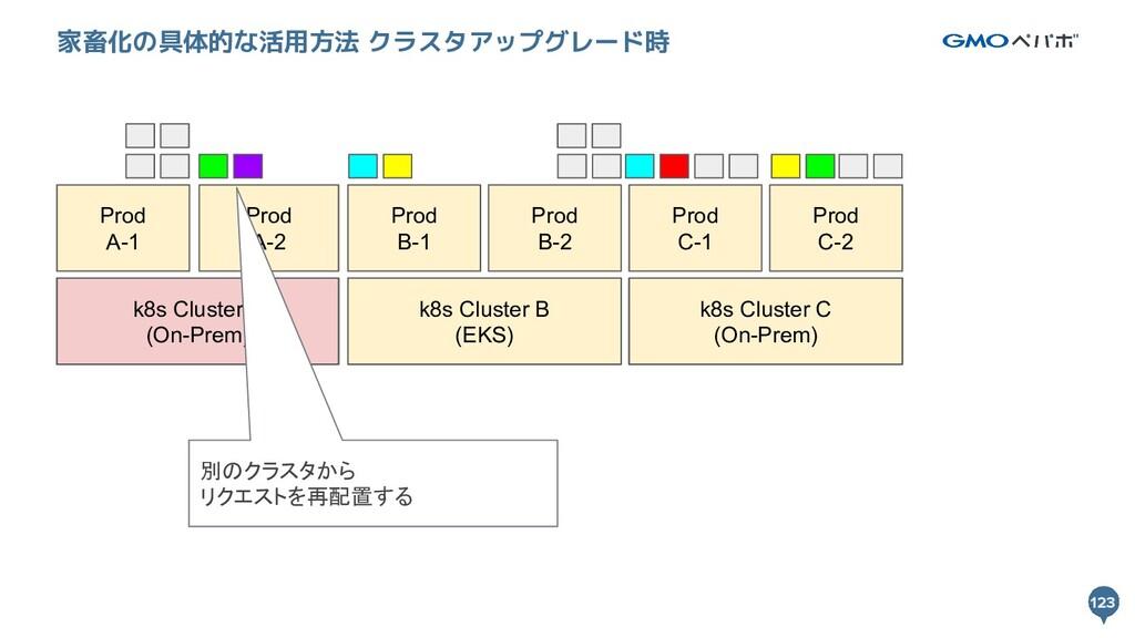 123 123 家畜化の具体的な活用方法 クラスタアップグレード時 k8s Cluster A...