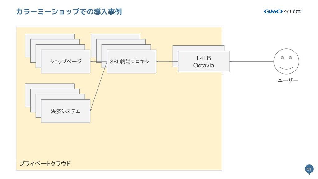 51 プライベートクラウド 51 カラーミーショップでの導入事例 L4LB Octavia S...