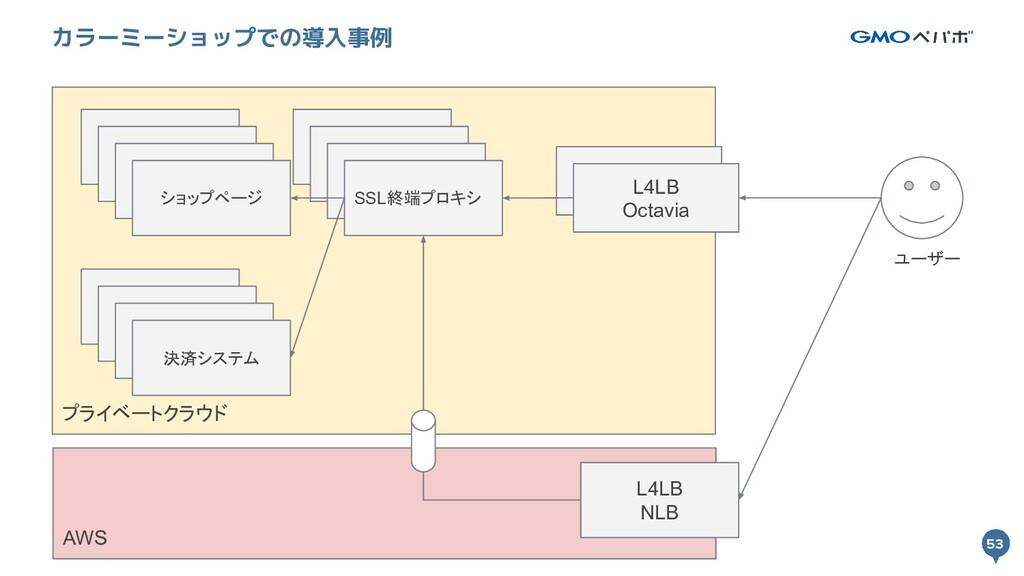 53 プライベートクラウド 53 カラーミーショップでの導入事例 L4LB Octavia S...