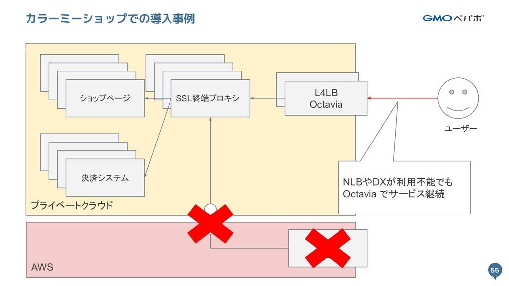 55 プライベートクラウド 55 カラーミーショップでの導入事例 L4LB Octavia S...