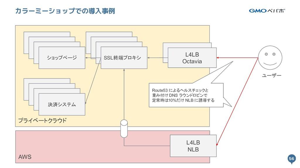 56 プライベートクラウド 56 カラーミーショップでの導入事例 L4LB Octavia S...
