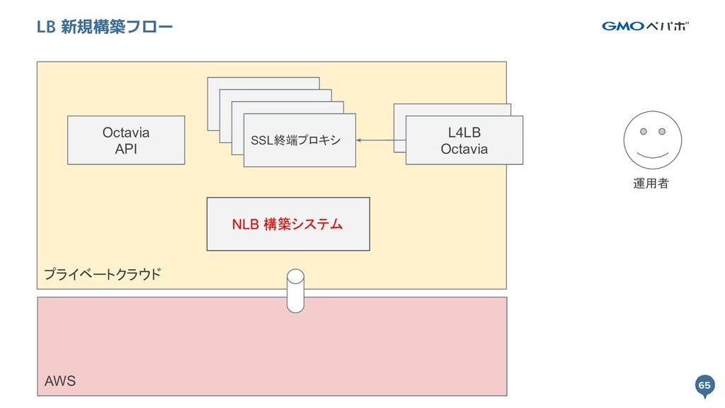 65 プライベートクラウド 65 LB 新規構築フロー L4LB Octavia SSL終端プ...