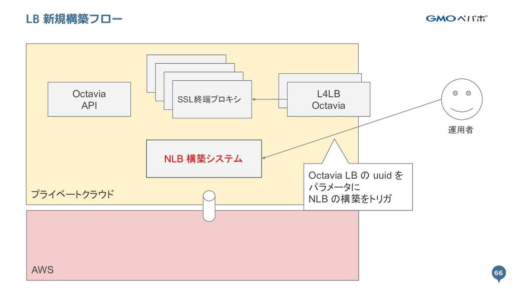 66 プライベートクラウド 66 LB 新規構築フロー L4LB Octavia SSL終端プ...