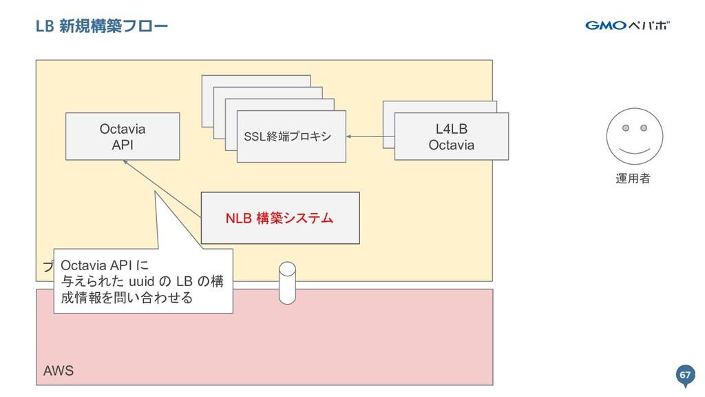 67 プライベートクラウド 67 LB 新規構築フロー L4LB Octavia SSL終端プ...