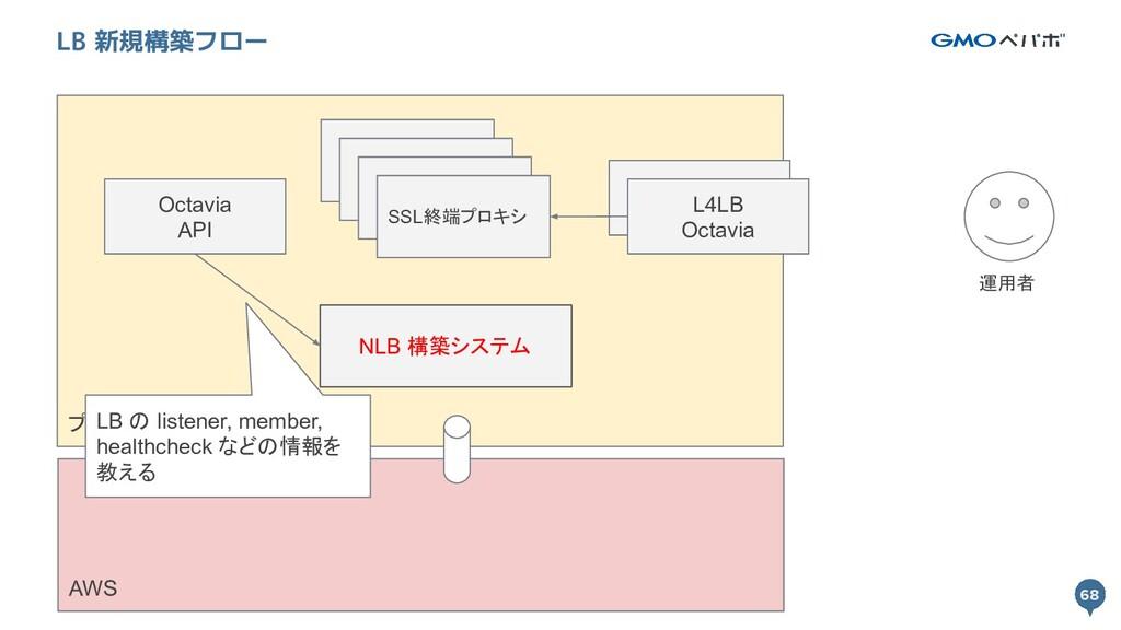 68 プライベートクラウド 68 LB 新規構築フロー L4LB Octavia SSL終端プ...