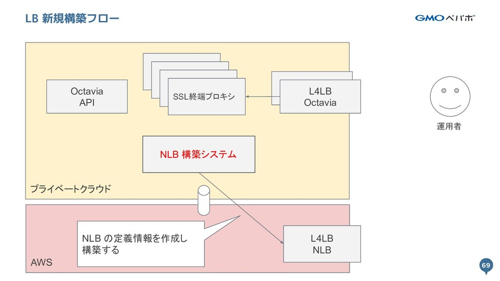 69 プライベートクラウド 69 LB 新規構築フロー L4LB Octavia SSL終端プ...