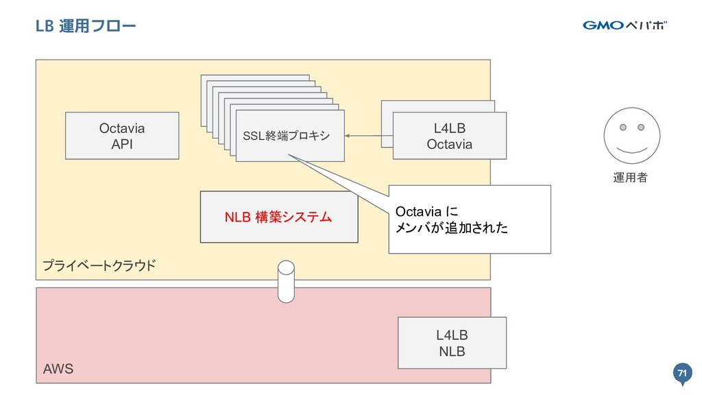 71 プライベートクラウド 71 LB 運用フロー L4LB Octavia SSL終端プロキ...