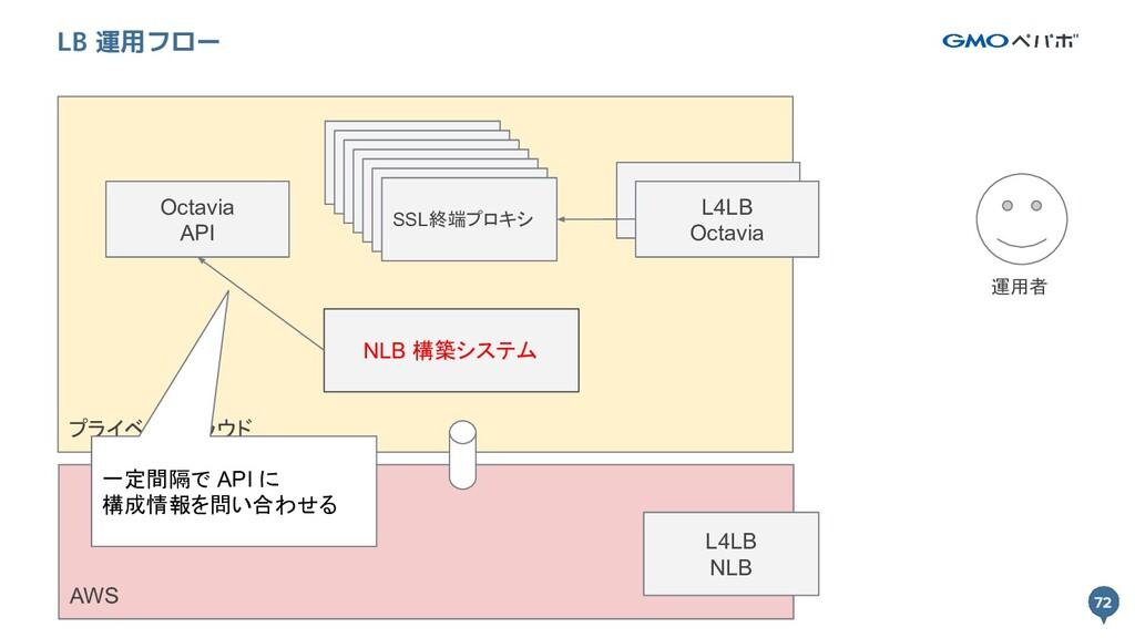 72 プライベートクラウド 72 LB 運用フロー L4LB Octavia SSL終端プロキ...