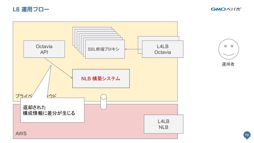 73 プライベートクラウド 73 LB 運用フロー L4LB Octavia SSL終端プロキ...