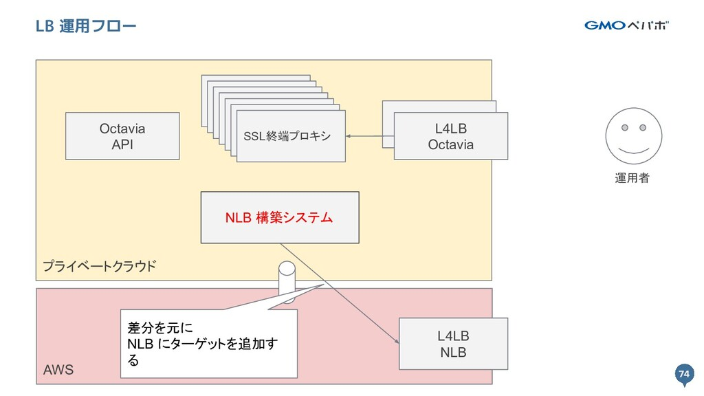 74 プライベートクラウド 74 LB 運用フロー L4LB Octavia SSL終端プロキ...