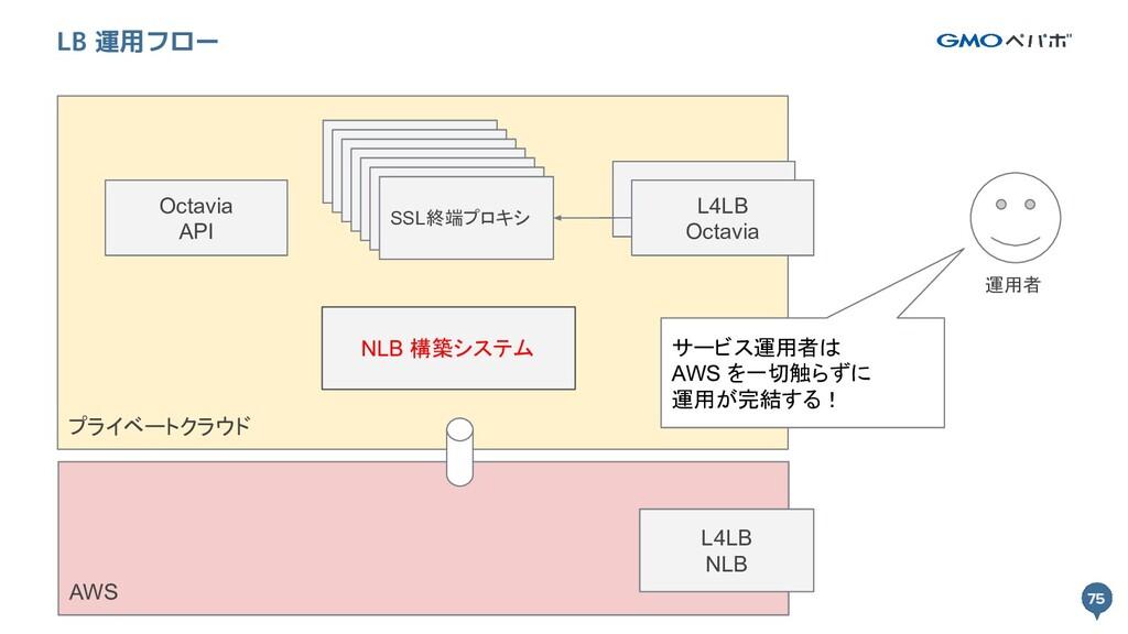 75 プライベートクラウド 75 LB 運用フロー L4LB Octavia SSL終端プロキ...