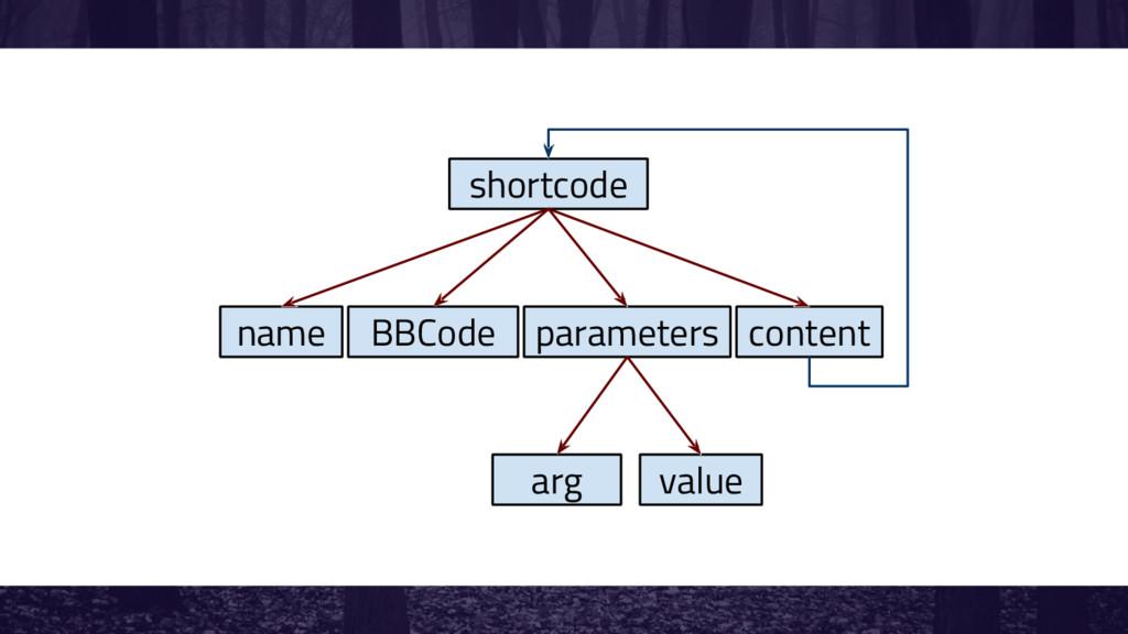 shortcode name BBCode parameters content arg va...