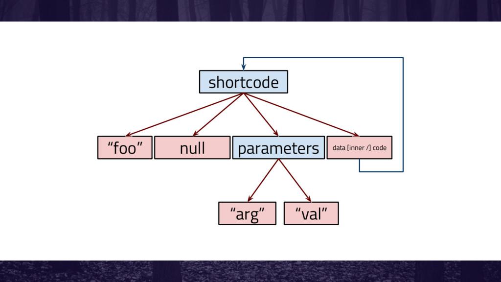 """shortcode """"foo"""" null parameters data [inner /] ..."""