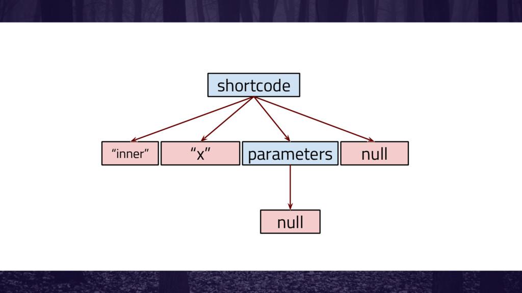 "shortcode ""inner"" ""x"" parameters null null"