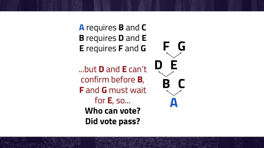 A B C D E A requires B and C B requires D and E...