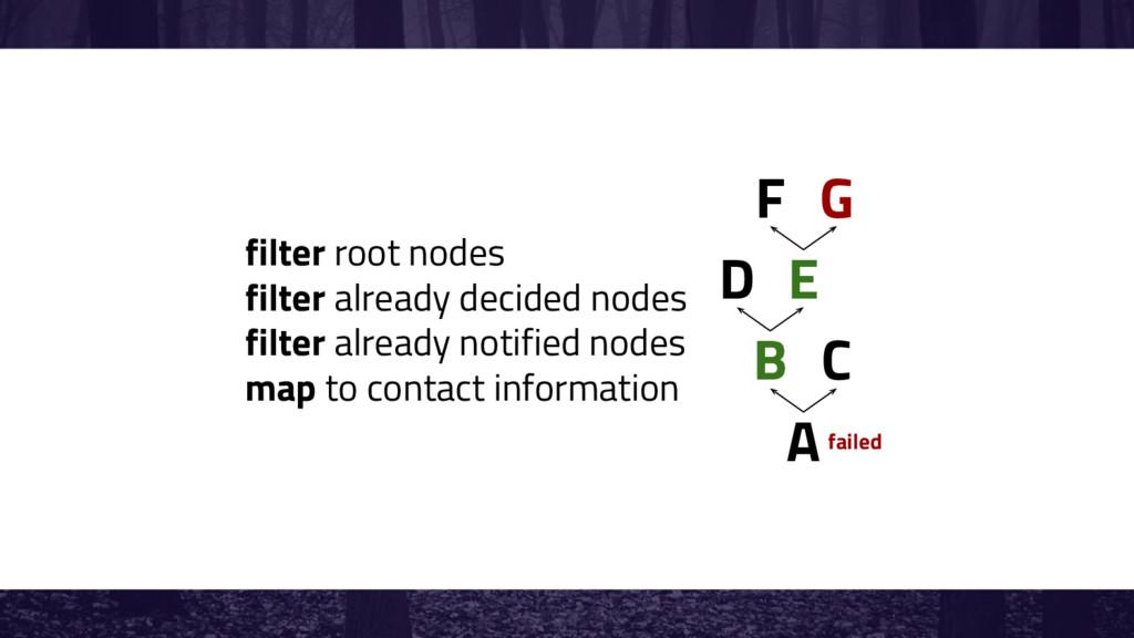 A B C D E filter root nodes filter already deci...