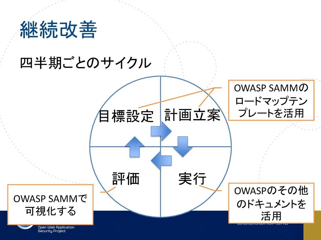 継続改善 四半期ごとのサイクル 目標設定 計画立案 実行 評価 OWASP SAMMで 可視化...