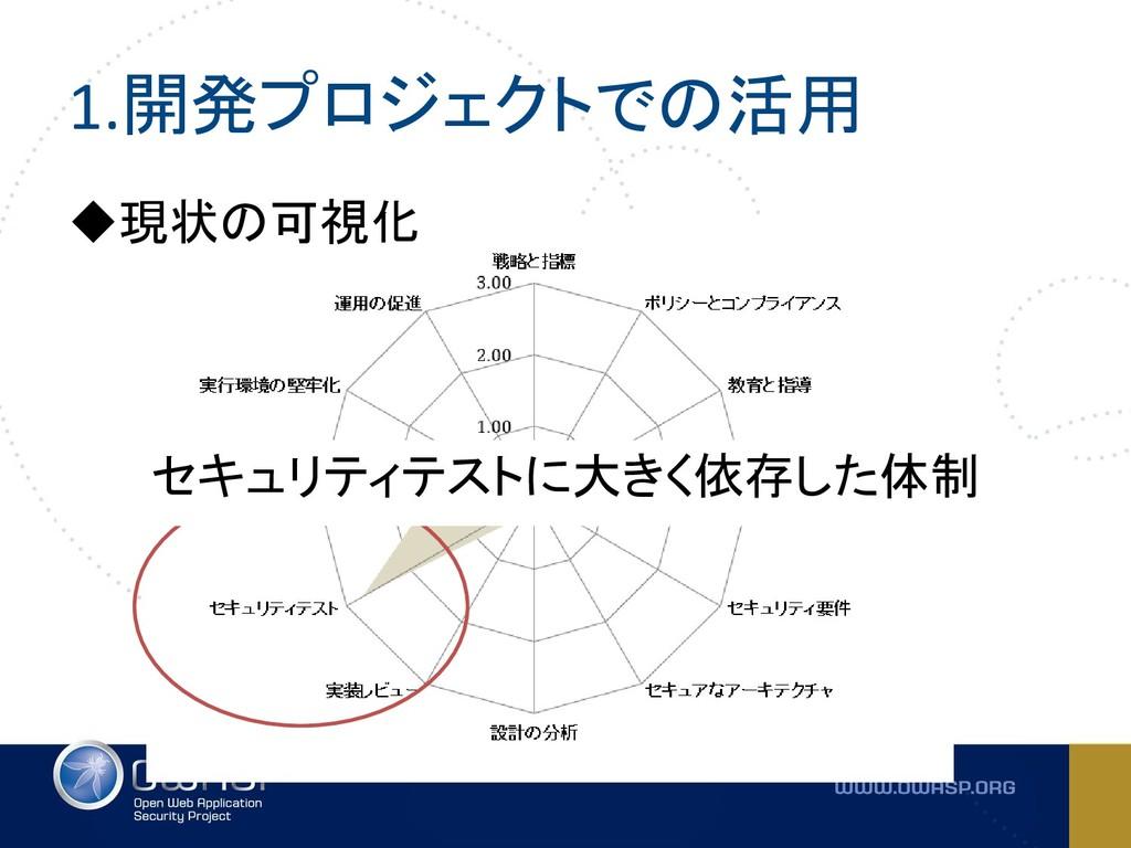 1.開発プロジェクトでの活用 ◆現状の可視化 セキュリティテストに大きく依存した体制