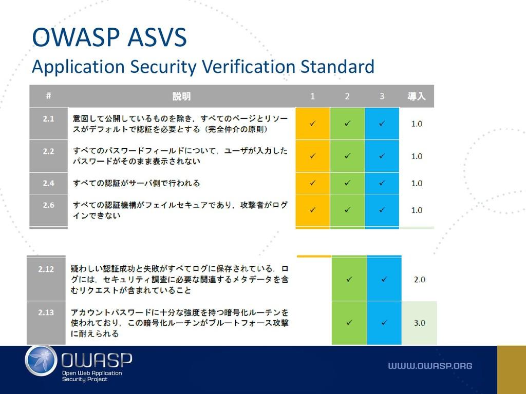 OWASP ASVS Application Security Verification St...