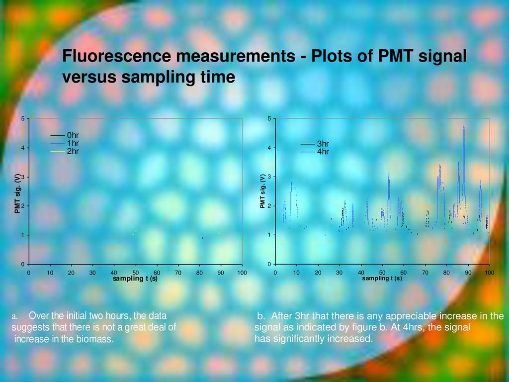 Fluorescence measurements - Plots of PMT signal...