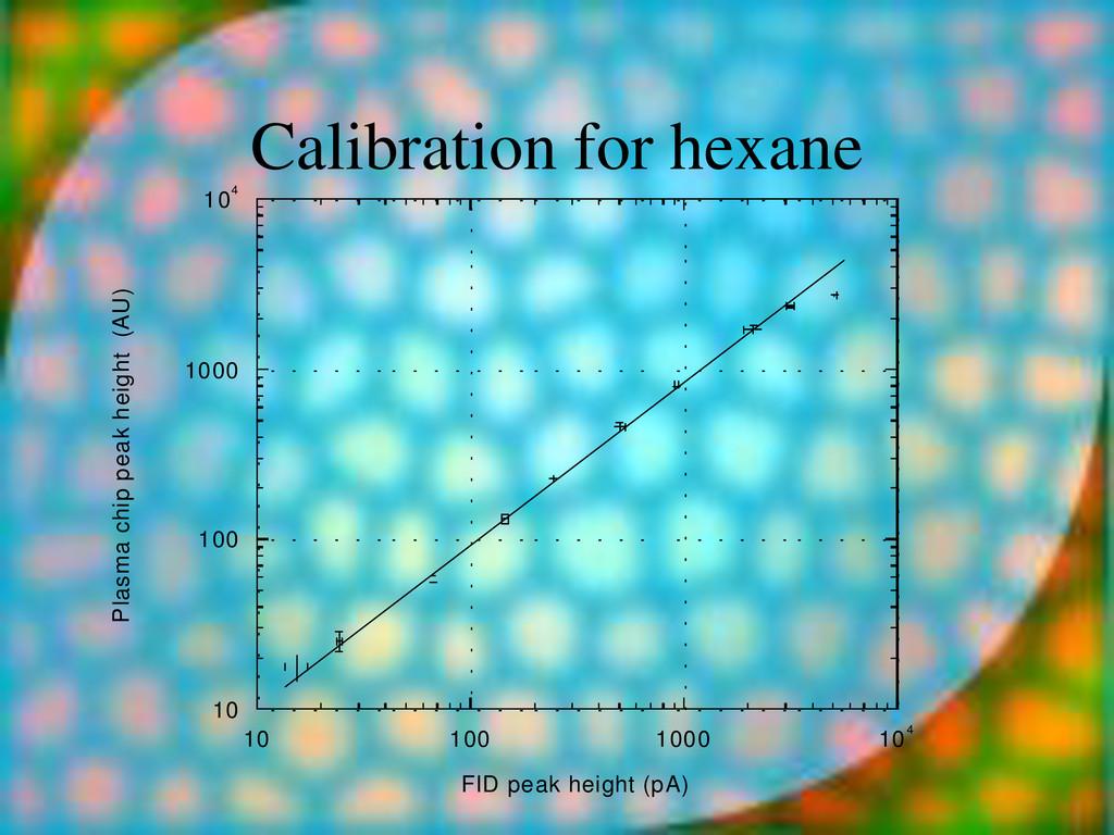 Calibration for hexane 10 100 1000 104 10 100 1...