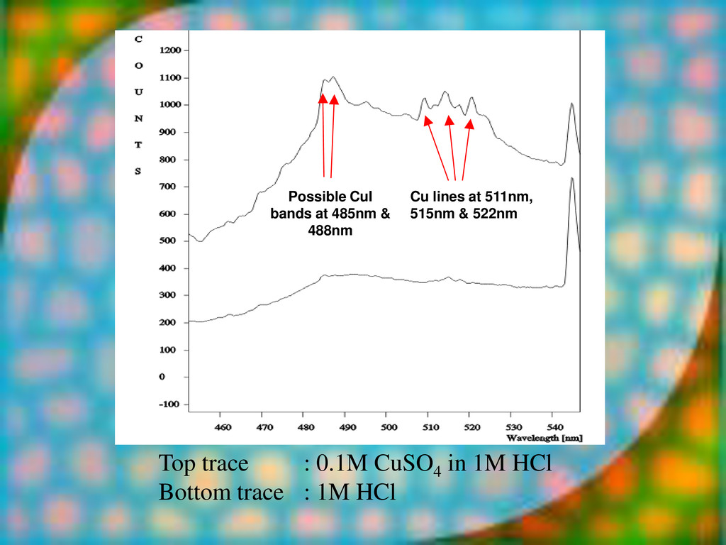 Top trace : 0.1M CuSO4 in 1M HCl Bottom trace :...