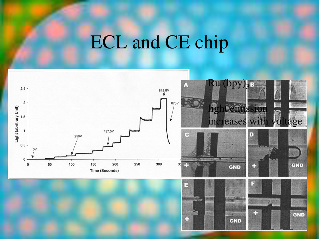 ECL and CE chip Ru (bpy)3 light emission increa...