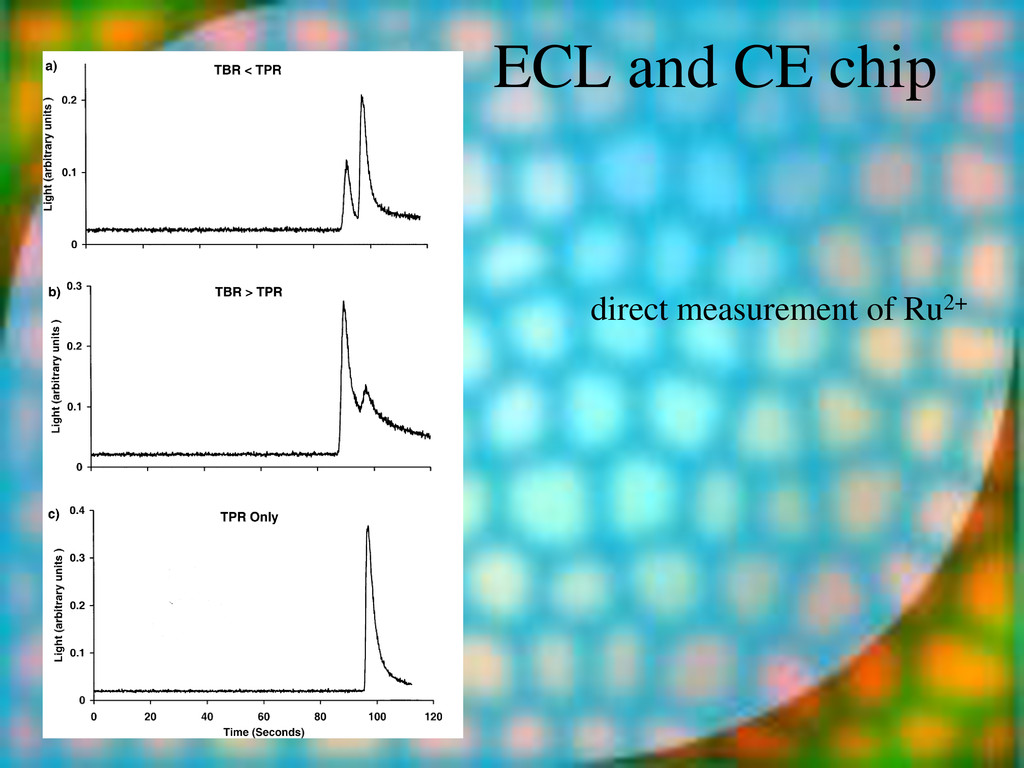 ECL and CE chip direct measurement of Ru2+