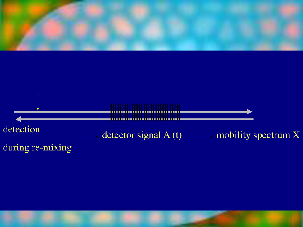 detection during re-mixing detector signal A (t...